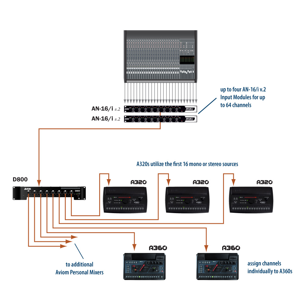 Expanded Channel System Aviom Audio Systems A360 A320 Analog