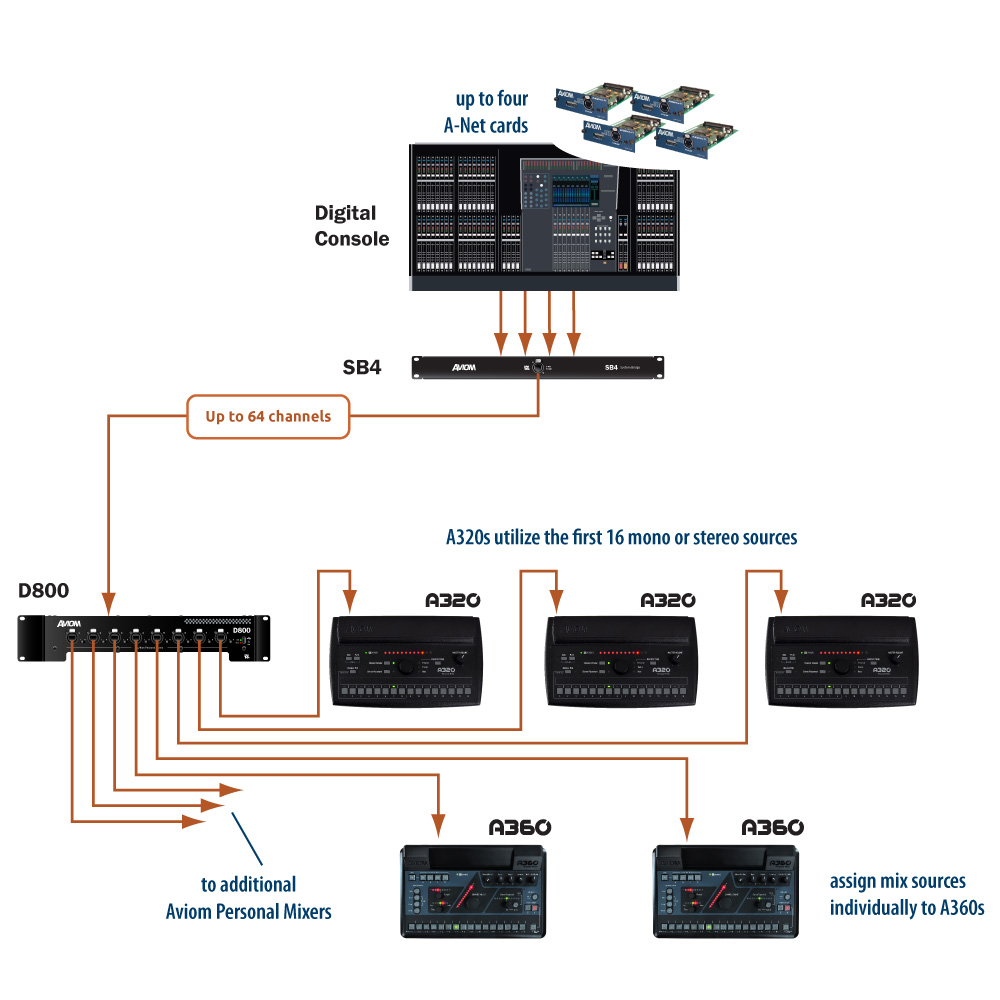 Expanded Channel System Digital Aviom