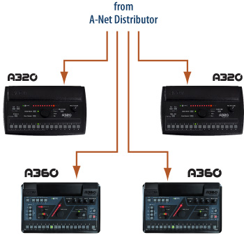 Personal Mixer A320 A360 Aviom